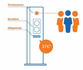 TotemScan scansione automatica temperatura corporea